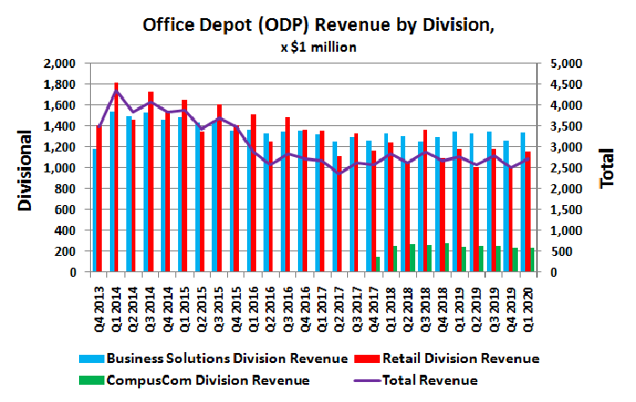 Office Depot (ODP) historical revenue by division.