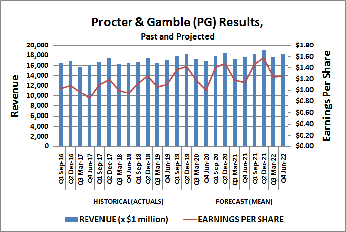 Procter & Gamble (PG) revenue and per-share earnings, past and projected