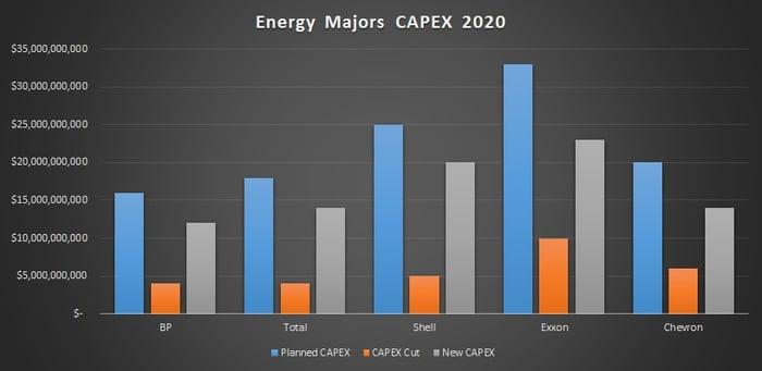 Energy Majors capex 2020