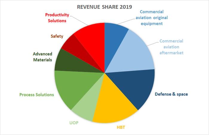 Honeywell revenue share.