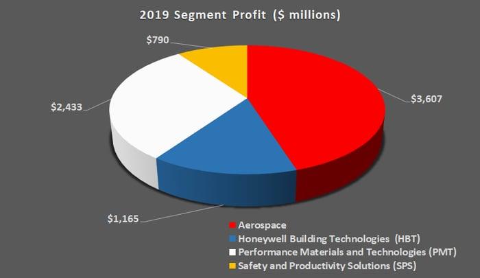 Honeywell segment profit.