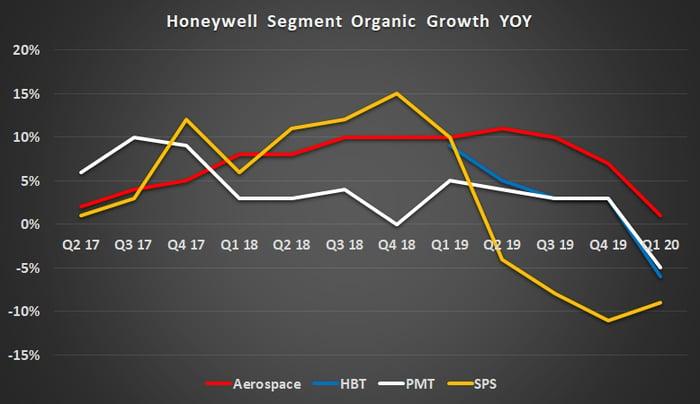 Honeywell organic growth by segment.