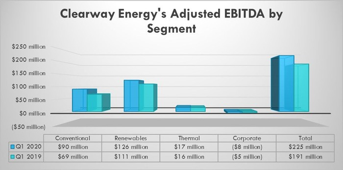 Clearway Energy's earnings by segment in the first quarters of 2020 and 2019
