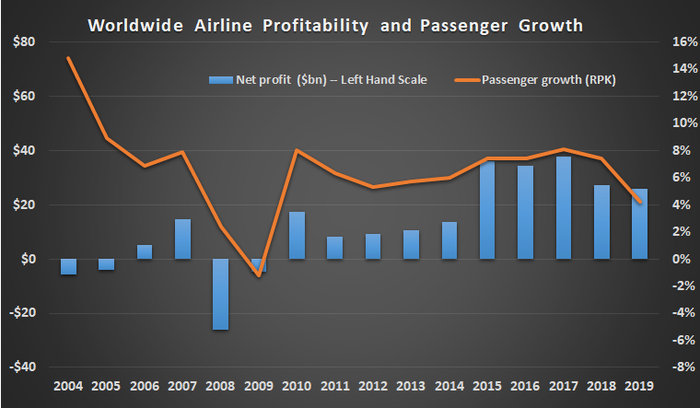Chart showing worldwide airline profitability and passenger numbers