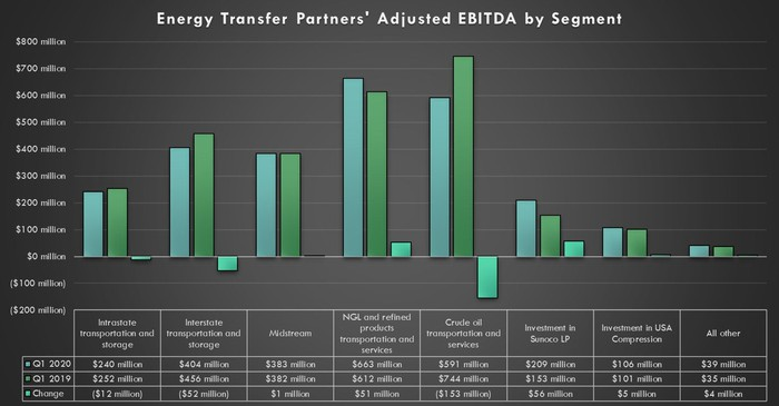 Energy Transfer's earnings by segment in the first quarter of 2020 and 2021.
