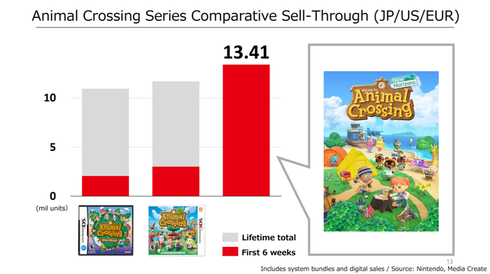 Graph showing much higher Animal Crossings New Horizons versus prior versions.