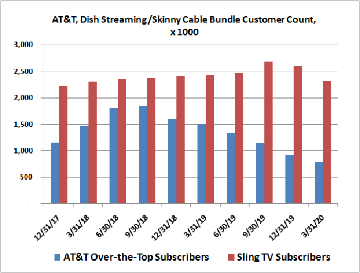 AT&T (AT&T TV Now) and Dish Network (Sling TV) skinny bundle subscriber count history