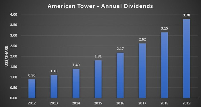 American Tower's Annual Dividends Chart 2012-2019