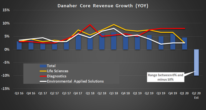 Danaher core revenue growth