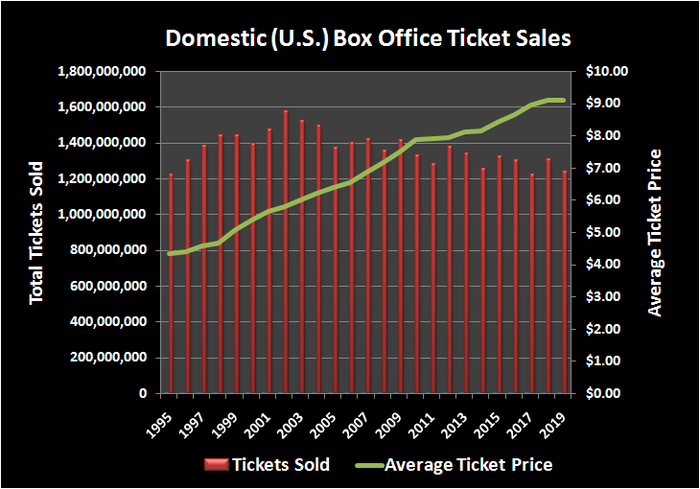 Domestic box office ticket sales by year versus average movie ticket price.