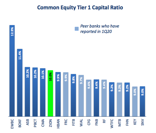 CET1 Ratio Comparison