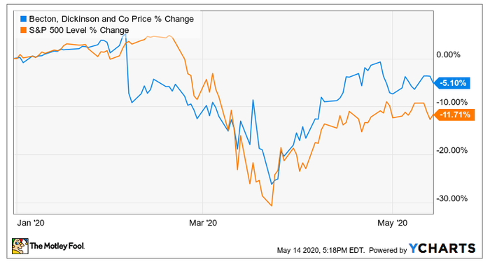 Two equities stock chart