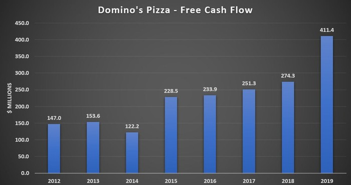 Domino's 8-Year Free Cash Flow