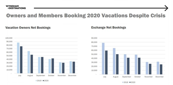 Net bookings 2019/2020 comparision.