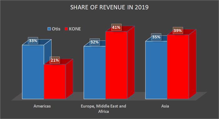 Otis and KONE revenue share by region.