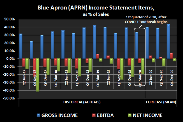 Historical income and EBITDA as a percent of revenue for meal kit company Blue Apron (APRN).