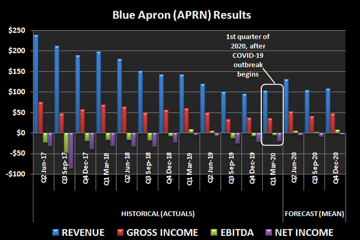 Historical revenue, income, and EBITDA for meal kit company Blue Apron (APRN).