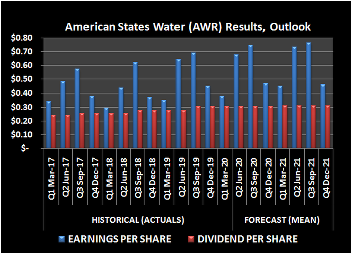 American States Water (AWR) earnings per share and dividend history, outlook