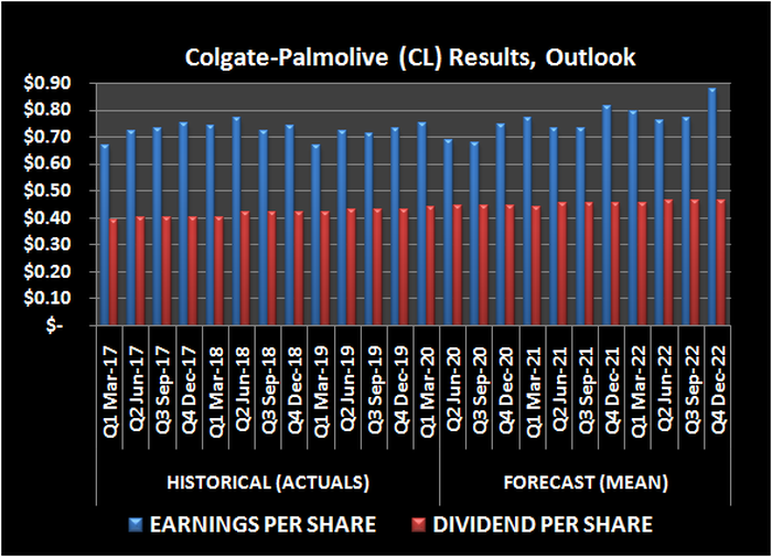Colgate-Palmolive (CL) earnings per share and dividend history, outlook