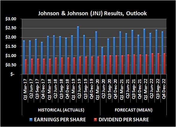 Johnson & Johnson (JNJ) earnings per share and dividend history, outlook