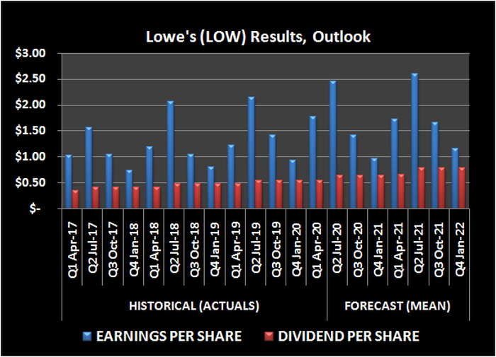 Lowe's (LOW) earnings per share and dividend history, outlook