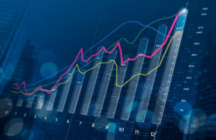 A bar chart trending upwards.