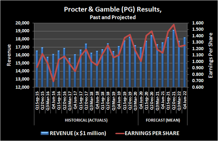 History of Procter & Gamble (PG) revenue and per-share earnings.