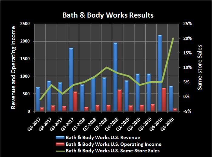 Historical revenue, operating income and same-store sales growth for Bath & Body Works.