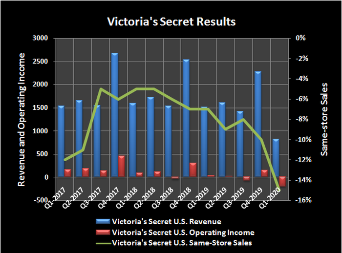 Historical revenue, operating income and same-store sales growth for Victoria's Secret.