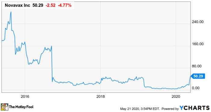 Novavax's stock price