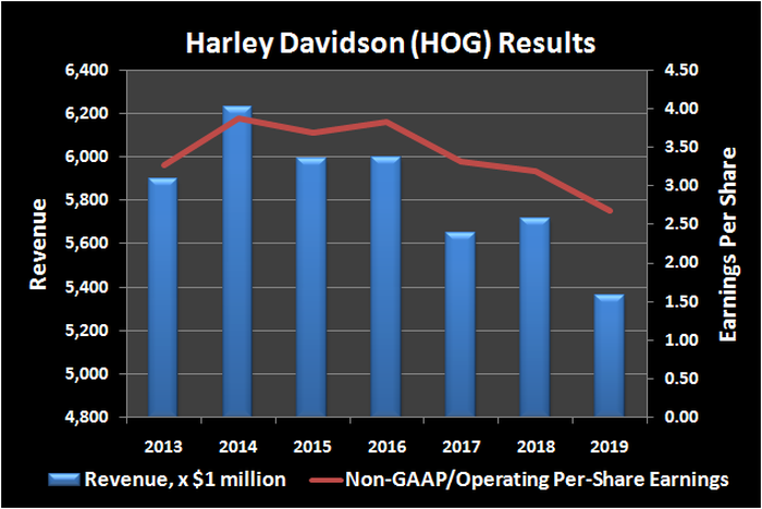 Revenue and per-share history for Harley Davidson (HOG).