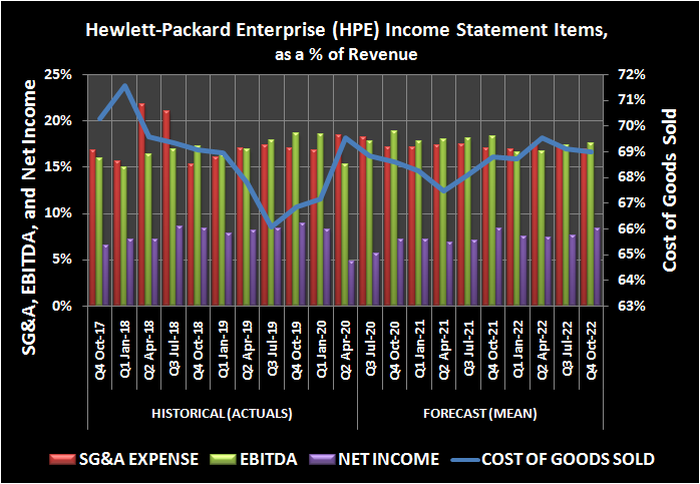 Hewlett-Packard Enterprise SG&A, EBITDA, and cost of goods sold as a percent of revenue