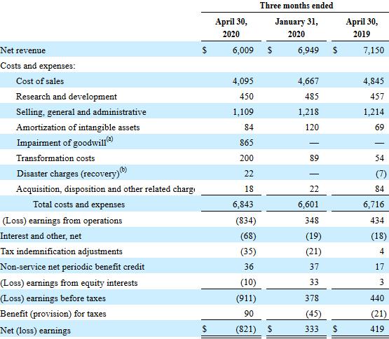 Hewlett-Packard Enterprise's quarterly income statement comparison for Q2-2020, Q1-2020, and Q2-2019.