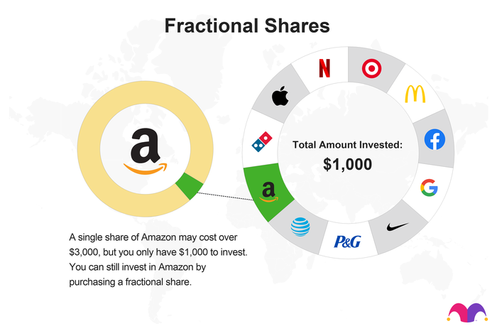 Say you have $1,000 to invest. You want to invest in Amazon, but a share costs over $3,000. You can still invest in Amazon by buying a fraction of one share.