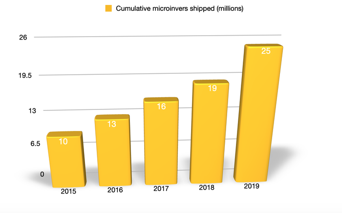 Enphase's shipments have more than doubled from 2015 to 2019.