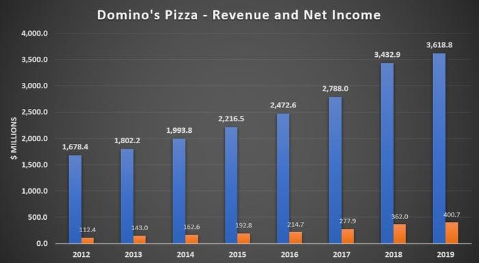 Domino's Pizza Revenue and Net Income 2012-2019