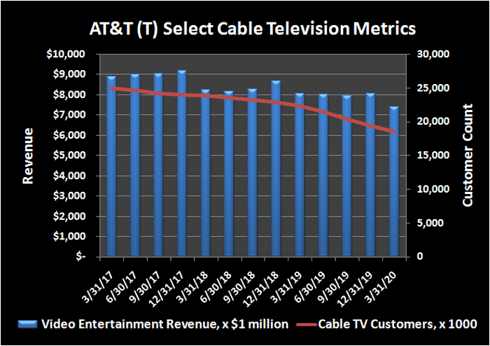 AT&T(T) cable television revenue and customer headcount history