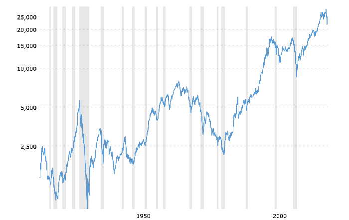 Chart showing Dow Jones Industrial Average Performance over 100 years