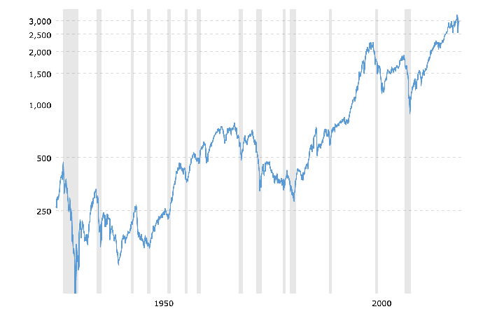 S&P 500 historical performance over 90 years