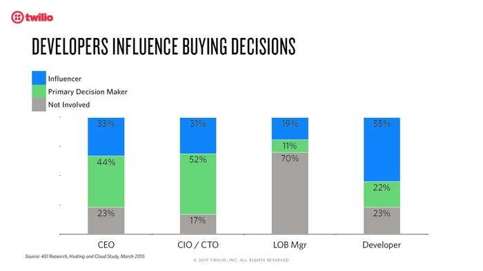 Four stacked bars showing the % of time the CEO, CIO, line of business manager, and the developer influence buying decisions or are the primary decision maker.