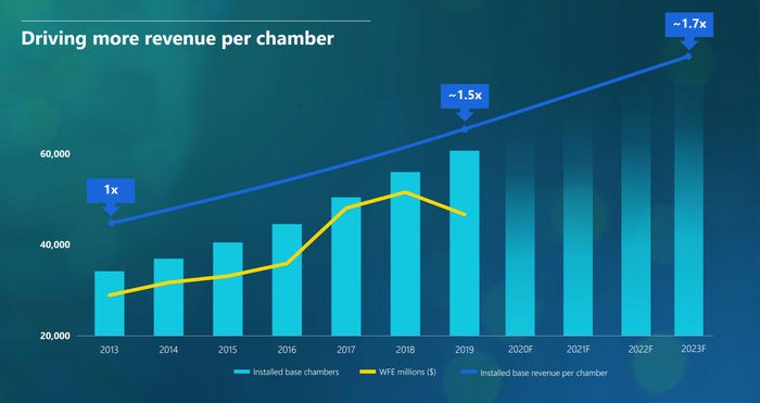 Chart showing upward trend of Lam's installed base and increasing revenue per chamber.