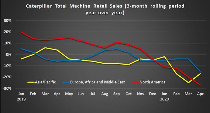 Caterpillar total machine sales by region.