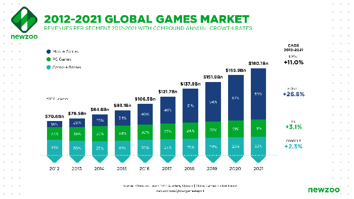 A bar chart showing the annual increase in the value of the video game industry since 2012.