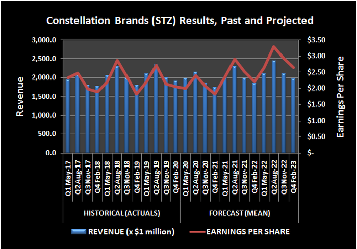 Constellation Brands (STZ) revenue and per-share earnings, past and projected