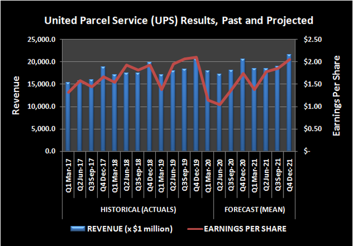 United Parcel Service (UPS) revenue and per-share earnings, past and projected