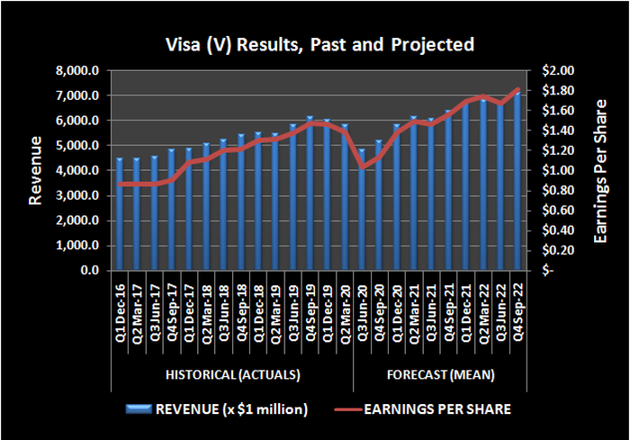 Visa (V) revenue and per-share earnings, past and projected