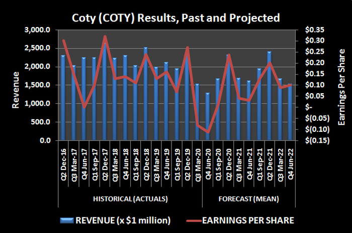 Coty (COTY) revenue and per-share earnings, past and projected.