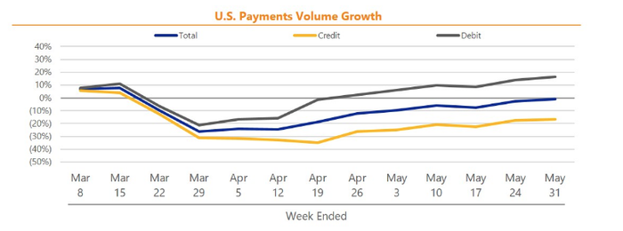 U.S. Payment Volume Growth