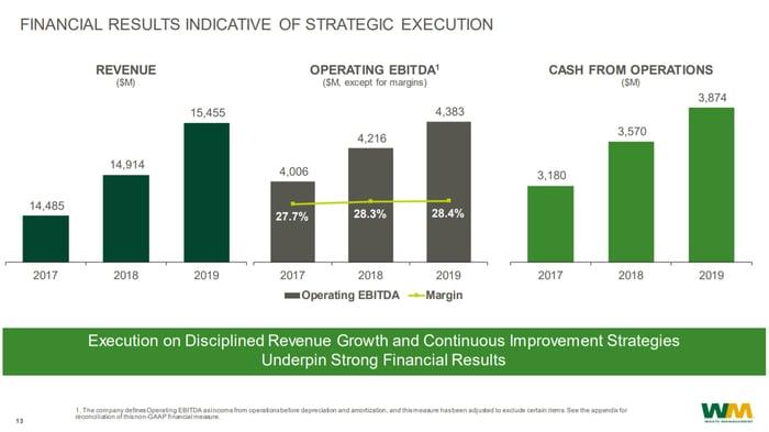 2017-2019 Waste Management Revenue, EBITDA, and CFO bar charts.