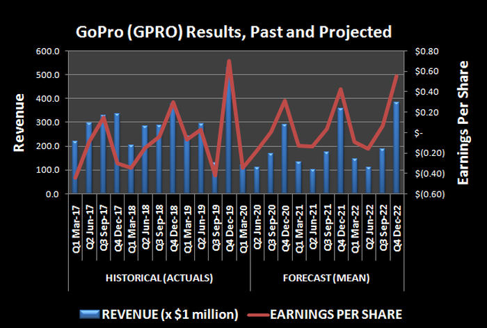 GoPro (GPRO) revenue and per-share earnings, past and projected